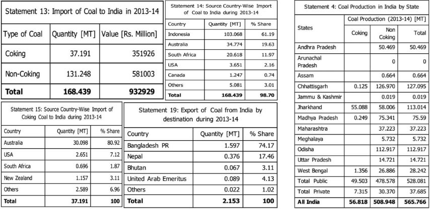 India's Coal Imports and Exports