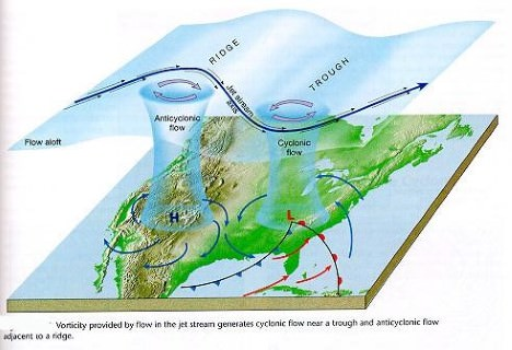 Jet Streams ridge-trough - Weather in Temperate Regions