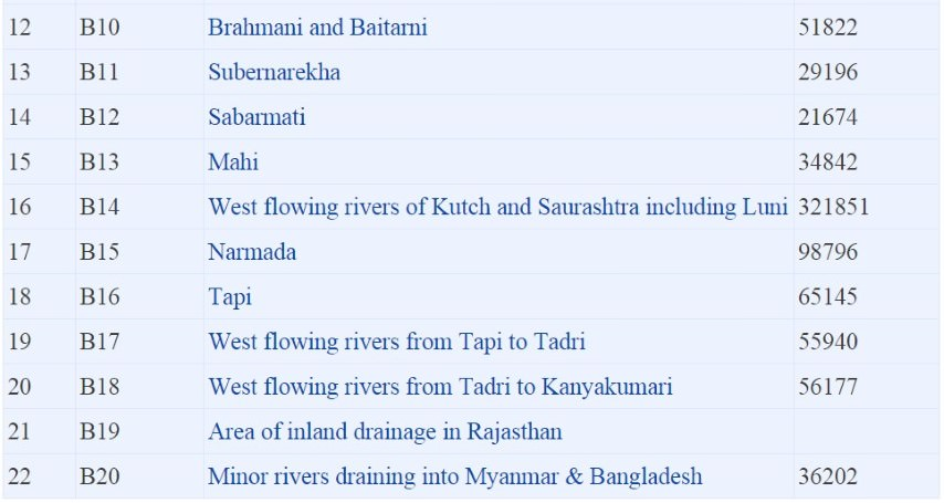 River Basins-Major River System -Drainage Systems in India