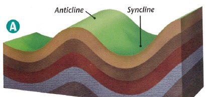anticline-syncline