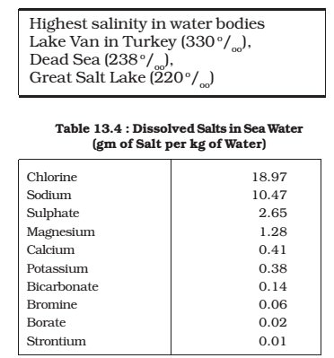 most saline water bodies - composition of sea water