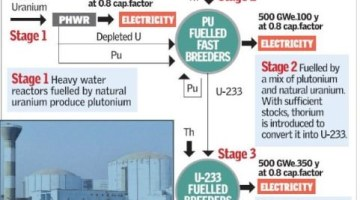 India's Three-Stage Nuclear Power Programme