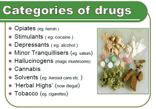 Drugs Types - substance abuse