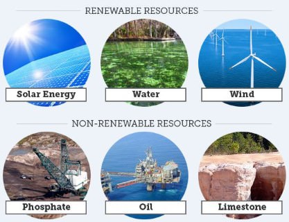 renewable - non renewable sources of energy