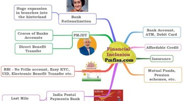 Financial Inclusion – PMJDY – India Post Payments Bank