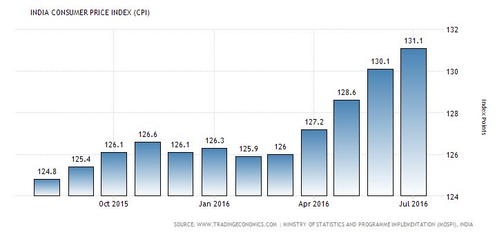 consumer price index india 2016