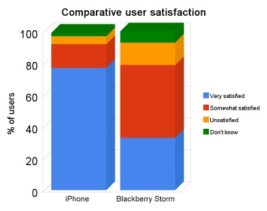iPhone vs. Blackberry Storm data from a href=