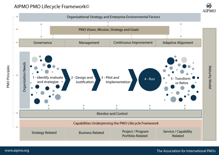 PMO Lifecycle Framework