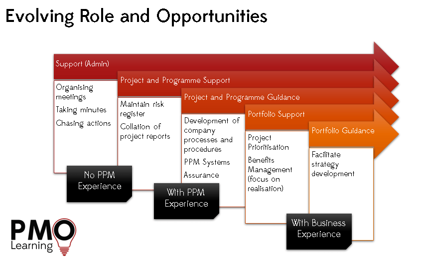Emerging Roles in PMO