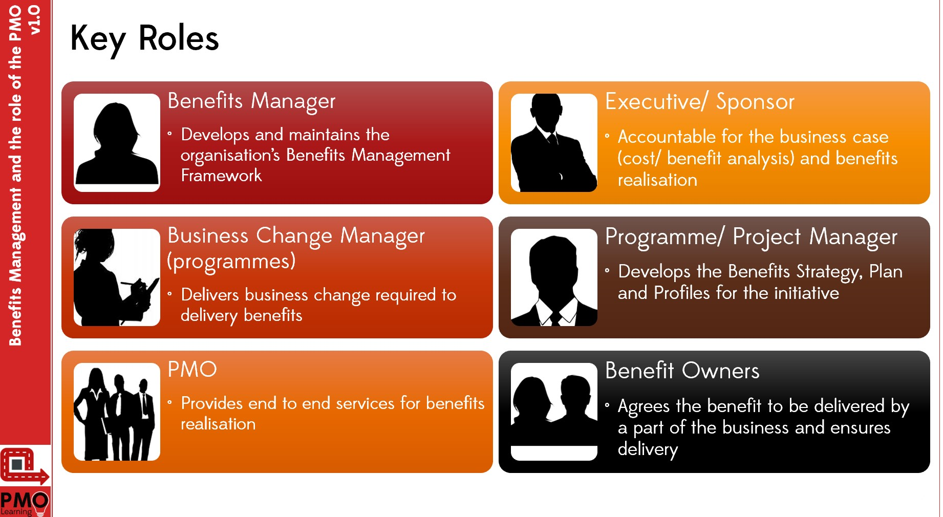 Benefits Management and the PMO