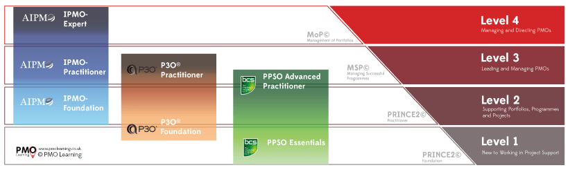 PMO Certifications