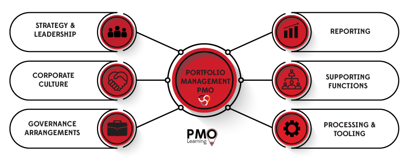 Portfolio Management and the PMO