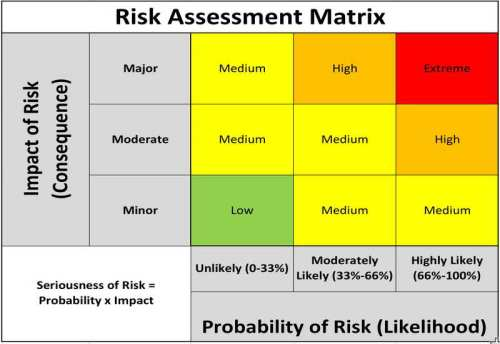 PMI Risk Management Professional (PMI-RMP) Practice Tests