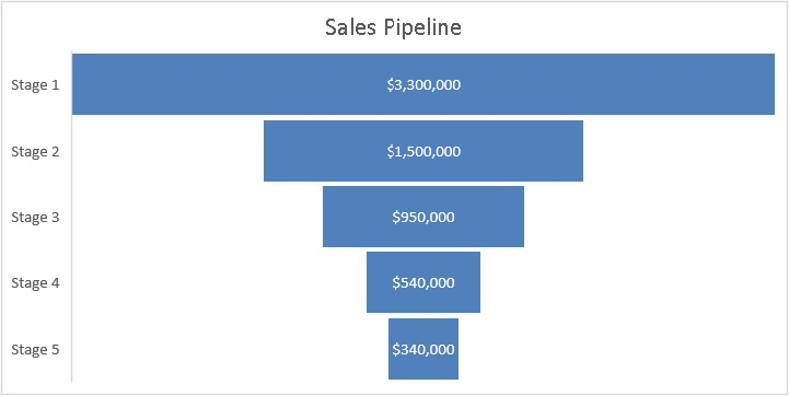 Funnel charts in Excel 2019