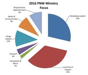 2016-PNW-Ministry-Focus