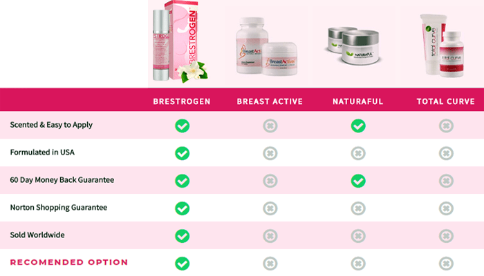 Brestrogen breast enhancement cream