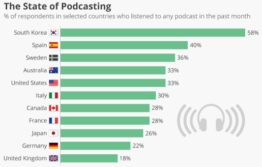 Global Podcast Listening statistics