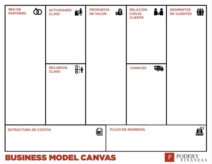 business model canvas plantilla