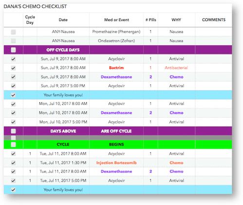 Numbers medicine schedule