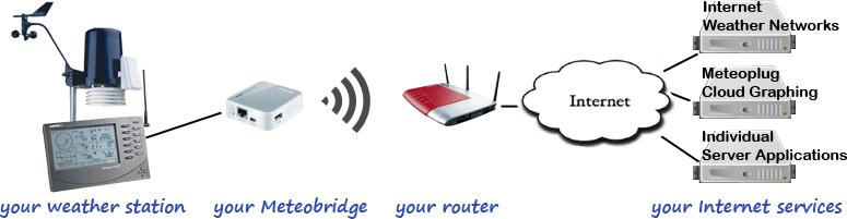 Meteobridge Connecting Base Station to Weather Services