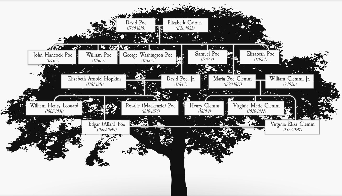 Poe's Family Tree