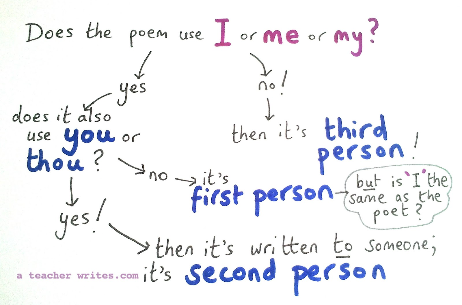 Second Person Poems