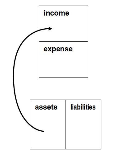 Cash flow pattern of an asset, by Robert Kiyosaki.