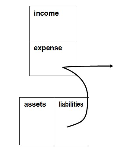 The cash flow pattern of a liability, by Robert Kiyosaki