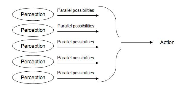 Parallel thinking, by Edward de-Bono