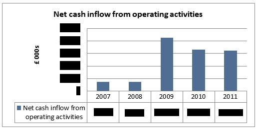 Chart: 7 Net Cash inflow from operating activities. © Gil Dekel.
