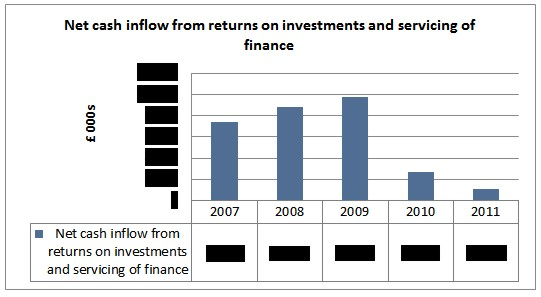 Chart 8: Net cash inflow from returns on investments and servicing of finance. © Gil Dekel.