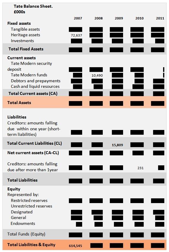 Table 2: Tate Balance Sheet 2007-2011. © Gil Dekel.