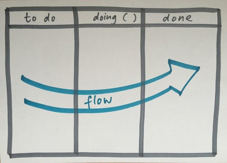 Simplified concept of Kanban Board. (Image: Flickr/Nadja Schnetzler. CC BY 2.0)