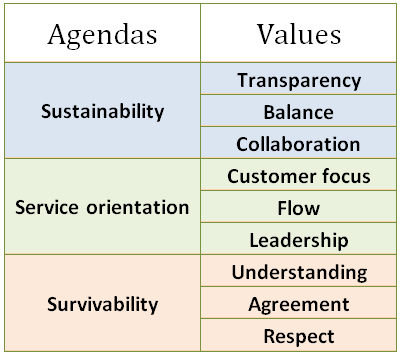 Kanban Agendas: Sustainability, Service orientation, Survivability. Kanban Values: Transparency, Balance, Collaboration, Customer focus, Flow, Leadership, Understanding, Agreement, Respect.
