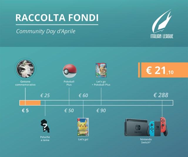 La raccolta fondi di Aprile ha raggiunto 21,10 euro!