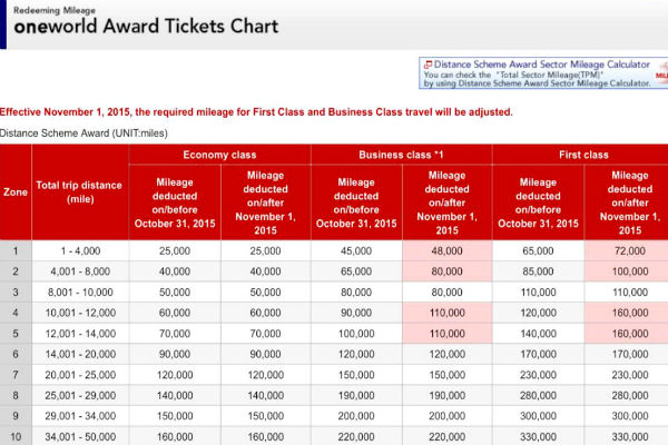 Japan Airlines One World Award Chart changes will set in on November 1, 2015