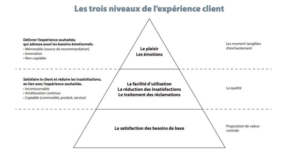 3 niveaux Expérience Client
