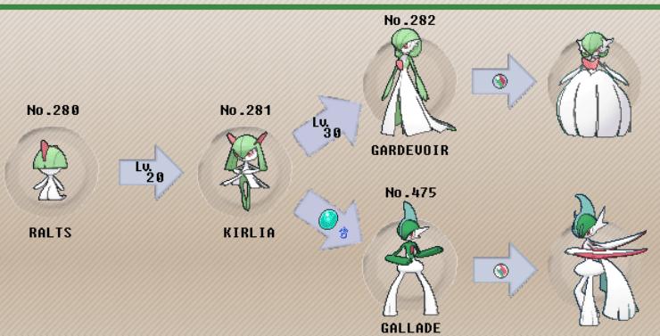 Gen IV Gender Evolutions (Ralts, Kirlia, Gardevior