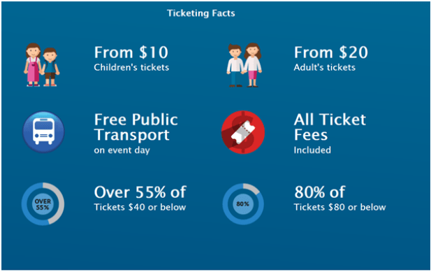 Gold Coast Commonwealth Games Ticktes