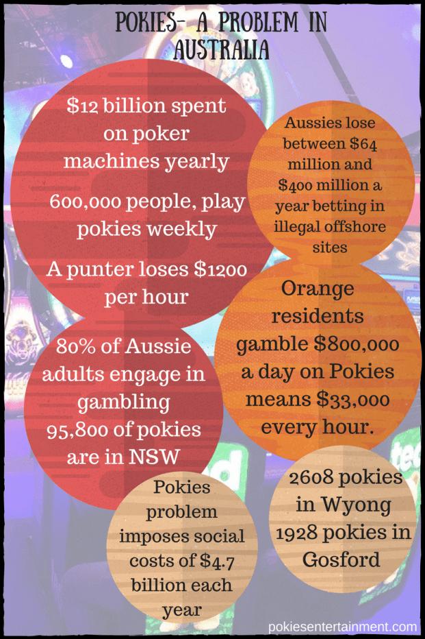 Pokies- A problem in Australia