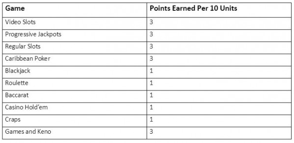 comp points casino games