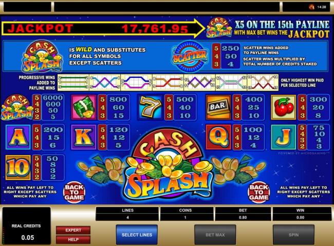 Cash Splash 5 jackpot