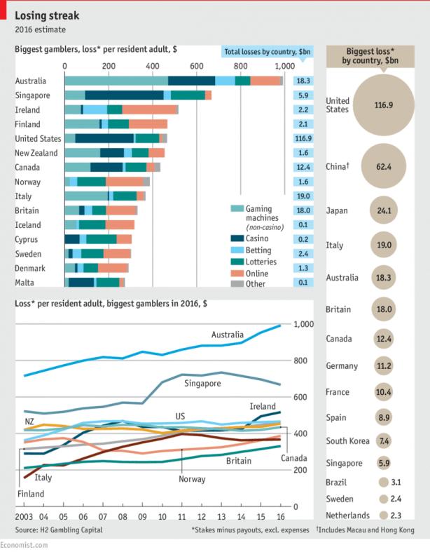 Gambling stats in New Zealand