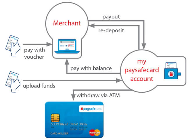 How to make a Paysafecard withdrawal at casinos