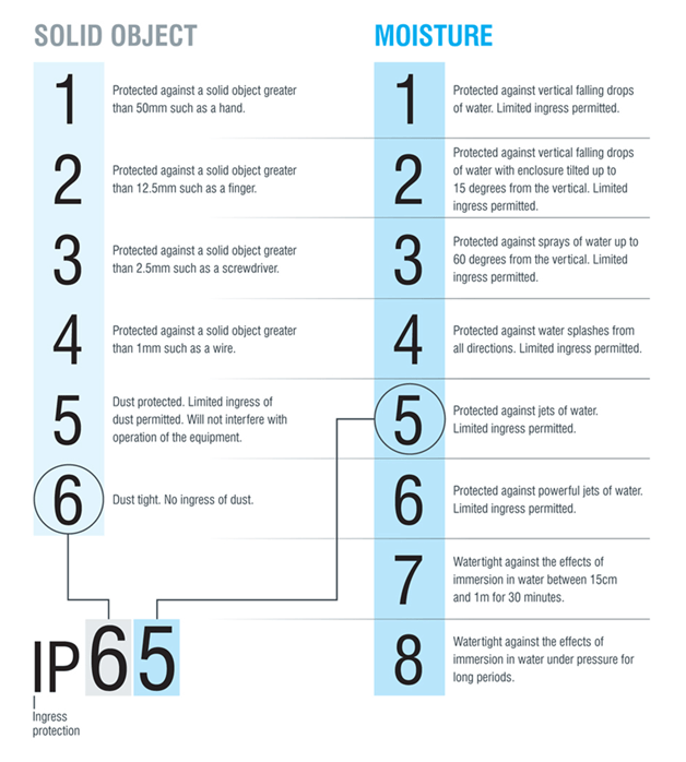 IP rating of mobile phones
