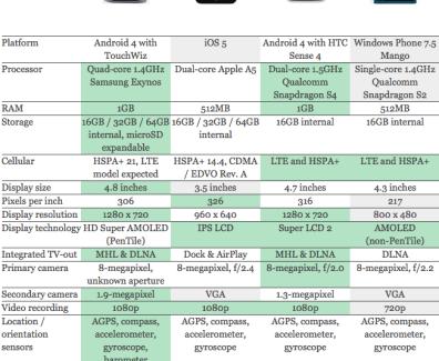Smartphone Vergleich – Galaxy SIII – iPhone 4S – HTC ONE X und NOKIA Lumia 900