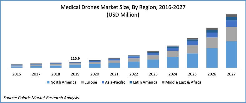 Invest in FusionFlight today! The medical drone market is growing and the JetQuad will dominate it with high speed drone technology!