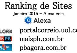 RANKING ALEXA: Conheça os 10 sites de notícias mais acessados de João Pessoa no mês de janeiro