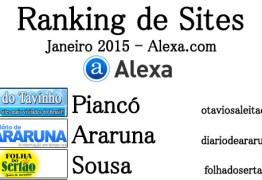 RANKING ALEXA: Conheça os 10 sites de notícias mais acessados do interior da Paraíba no mês de janeiro/2015