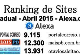 "RANKING ALEXA ABRIL: Os 10 mais acessados da Paraíba. Portal ""Polêmicaparaíba"" já é o 9o. no estado e  5o. na capital"